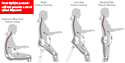 Mobis Seat Promotes Correct Spinal Alignment