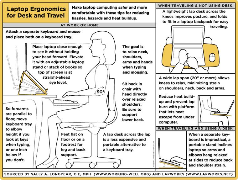 Laptop Desk 2 0 Ergonomic Chart