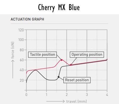 Cherry MX Blue Force Graph