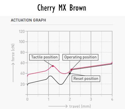 Cherry MX Brown Stem Force Comparison