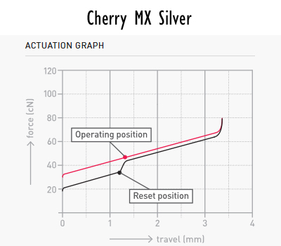 Cherry MX Silver Force Graph