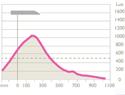 Luxo TEREA Wall Mout Task Light - Light Output Data